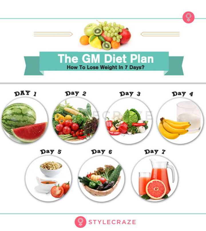 GM Diet Plan - 7 Day Meal Plan For Fast Weight Loss ...