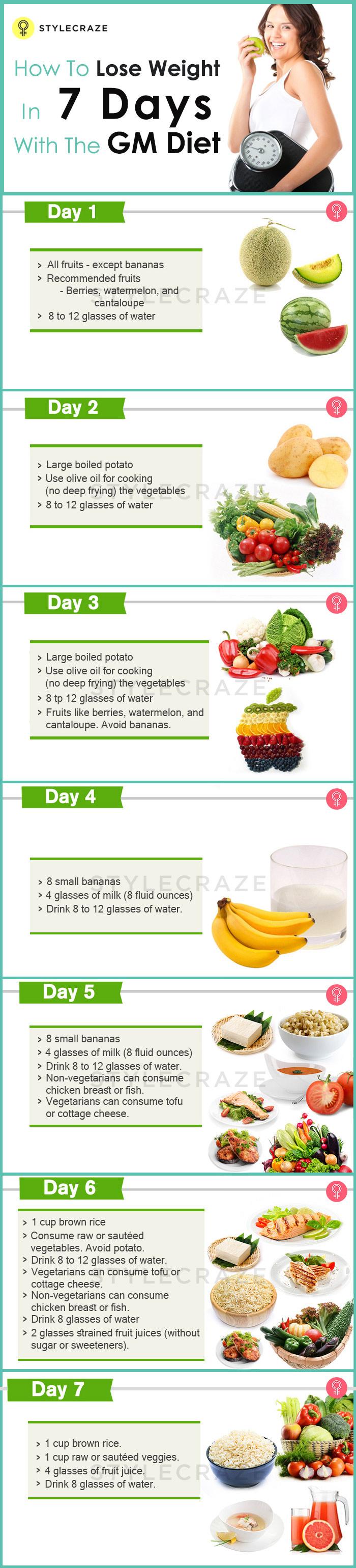 GM Diet – 7 Day Diet Chart, Foods List, Benefits & Risks