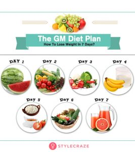 The GM Diet Plan: How To Lose Weight In Just 7 Days