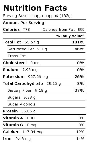 Peanuts Nutrition Chart