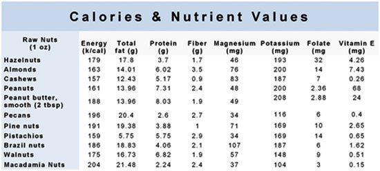 calories and nutrient values