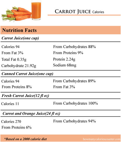 carrot juice for health