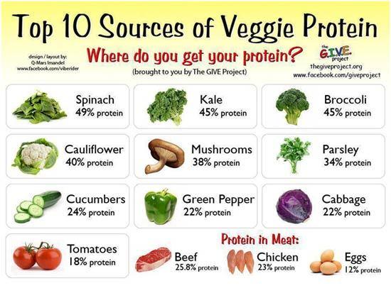green leafy vegetables list