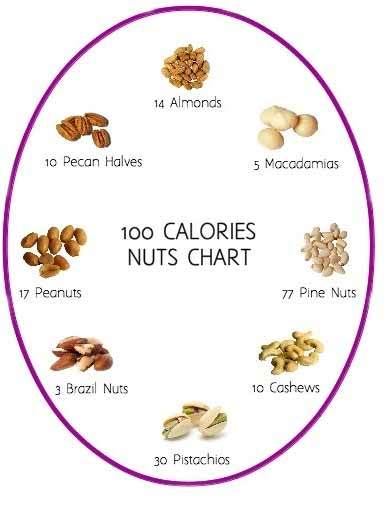 100 calorie nut chart food