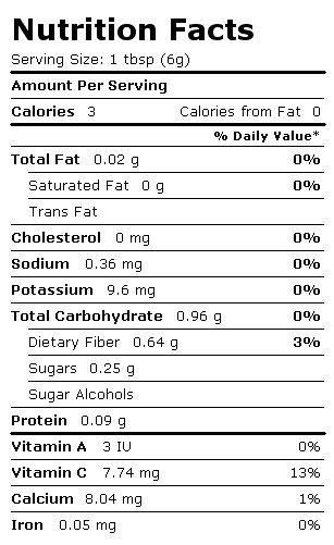 Nutritional Value of Lemon Peels