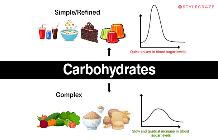 Carbohydrates-3-Final-