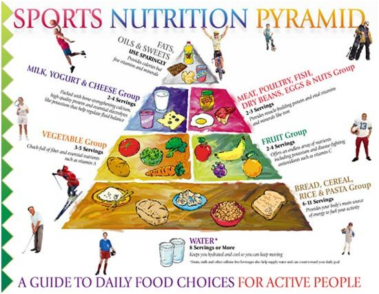 Sports Nutrition Chart - What To Include In Your Diet?