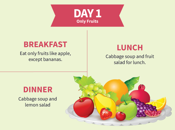 Cabbage Soup Diet - Day-1 only Fruits