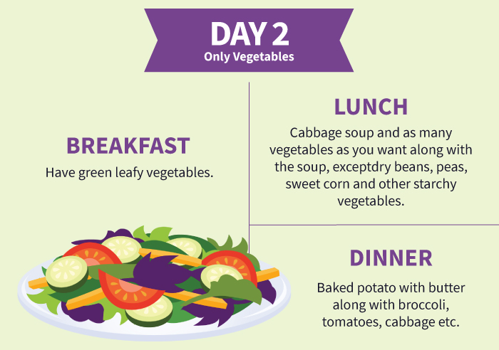Cabbage Soup Diet - Day-2 only Vegetables