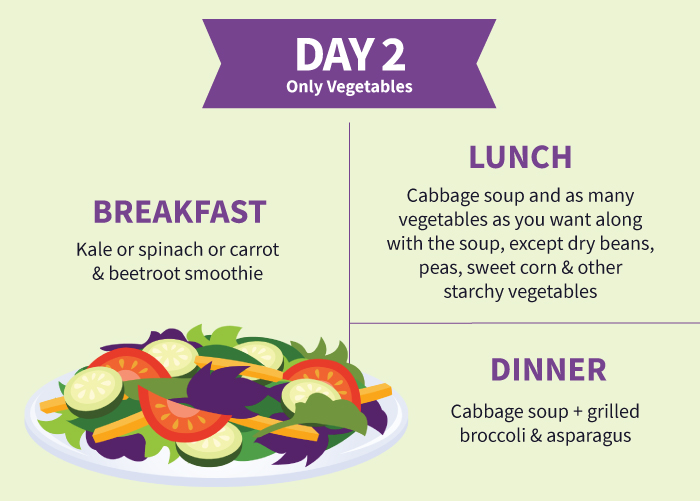 Cabbage Soup Diet Day-2 Plan