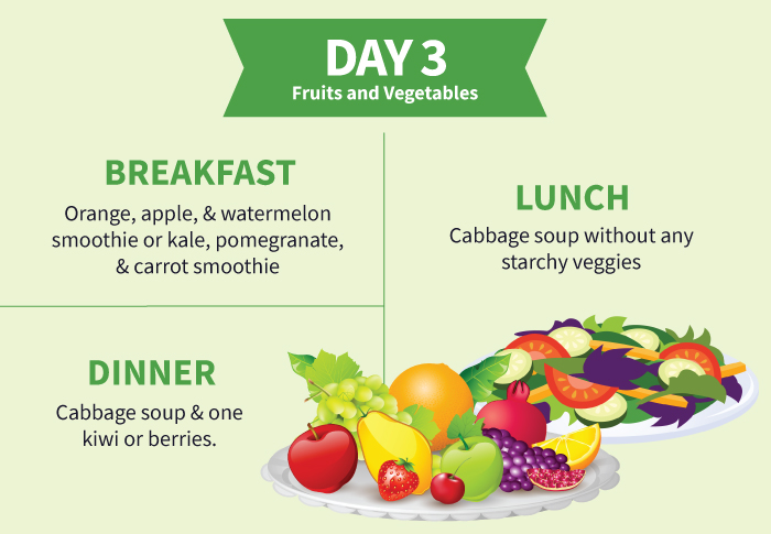 Cabbage Soup Diet Day-3 Plan