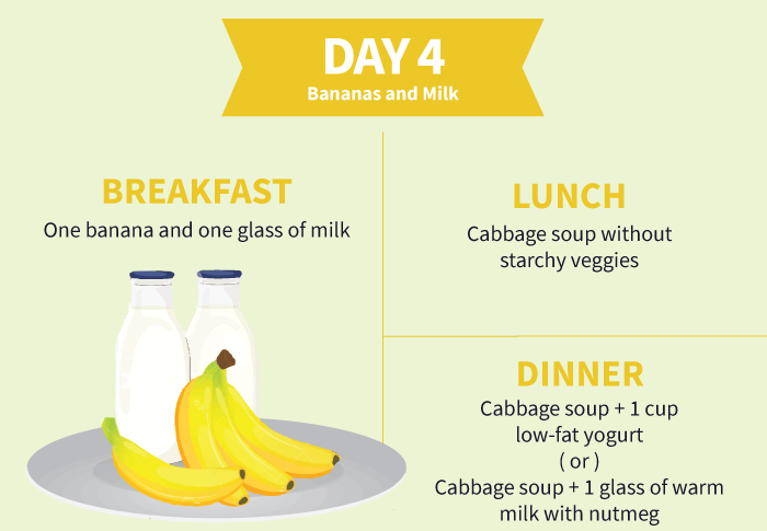 Cabbage Soup Diet Day-4 Plan