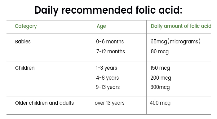 folic acid table