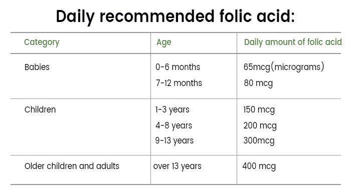 folic acid table