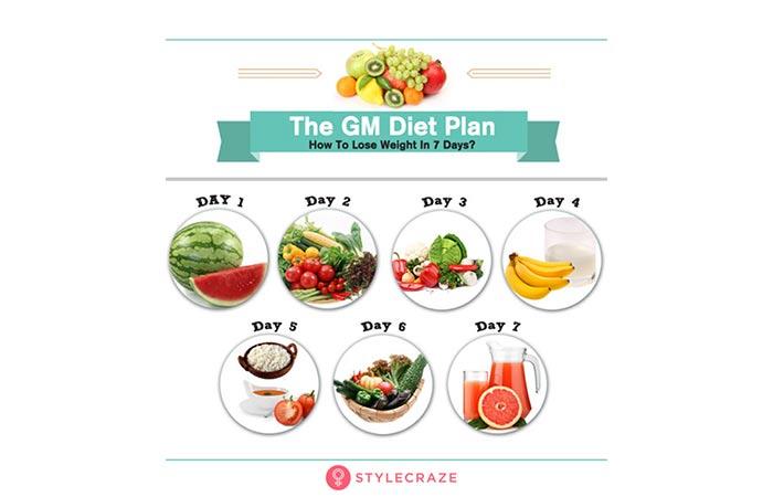 1. GM Diet