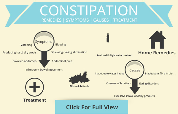 Effective Home Remedies To Cure Constipation