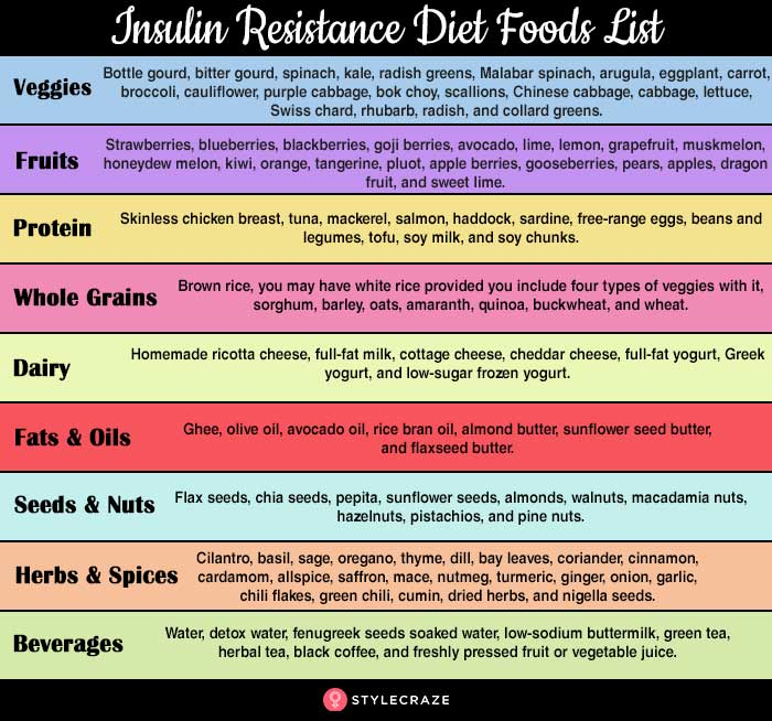 Insulin Resistance Diet – Foods List