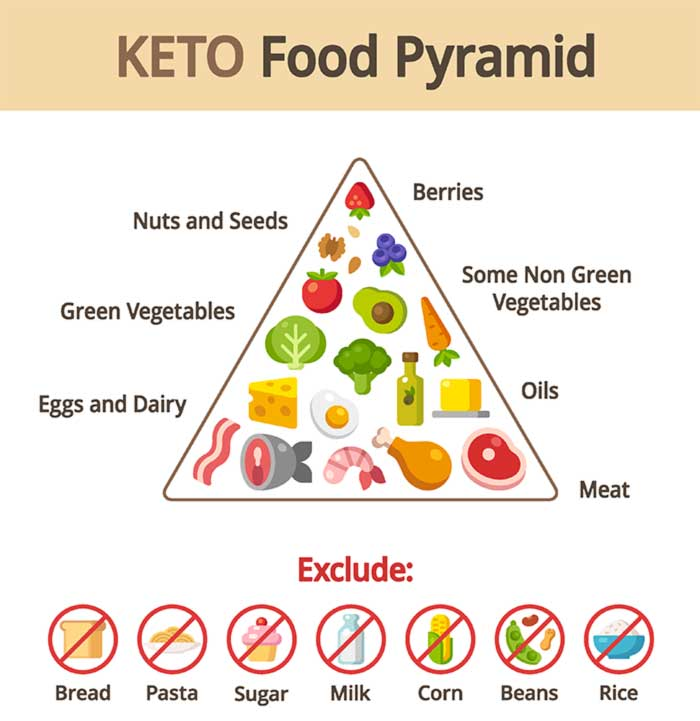2.-Facts-About-The-Ketogenic-Diet