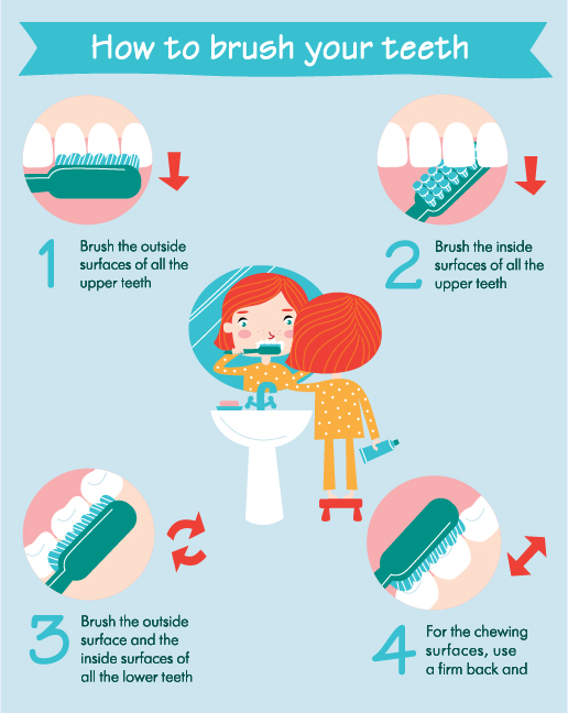 Brushing Teeth Step By Step Instructions Toothpaste