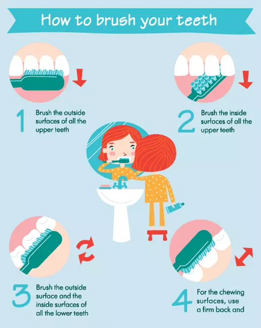 How To Brush Your Teeth In 4 Ways