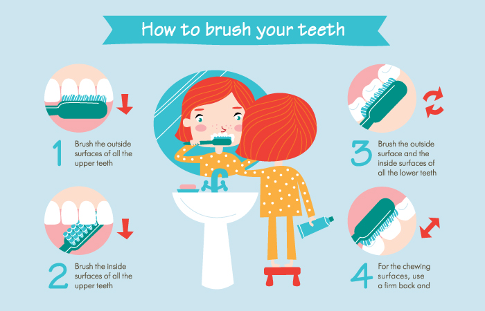 essay on caring your teeth What is the secret to teeth and gum care correct brushing and flossing, knowing  which foods and drinks to eat and to avoid, and attending.