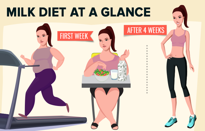 4-Week Milk Diet Plan For Weight Loss
