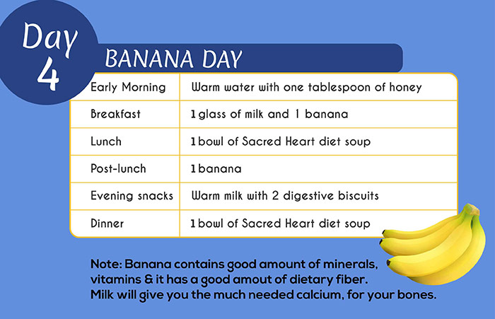 Sacred Heart Diet - Day 4: Banana Day