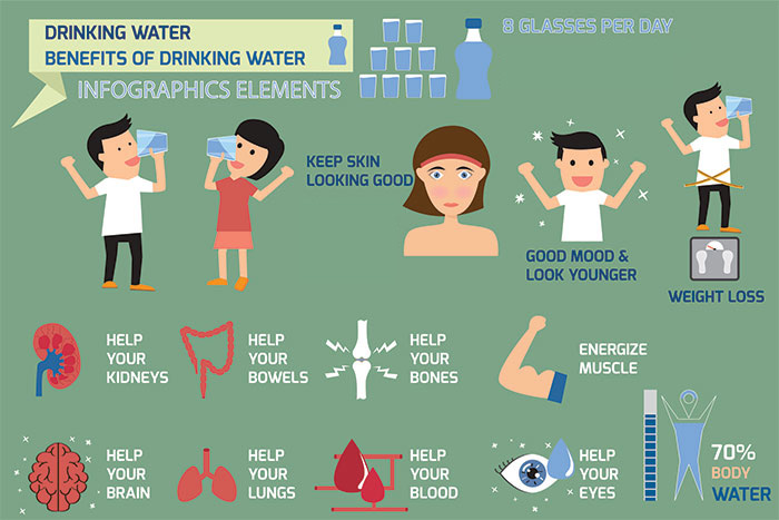 Benefits of More Drinking Water