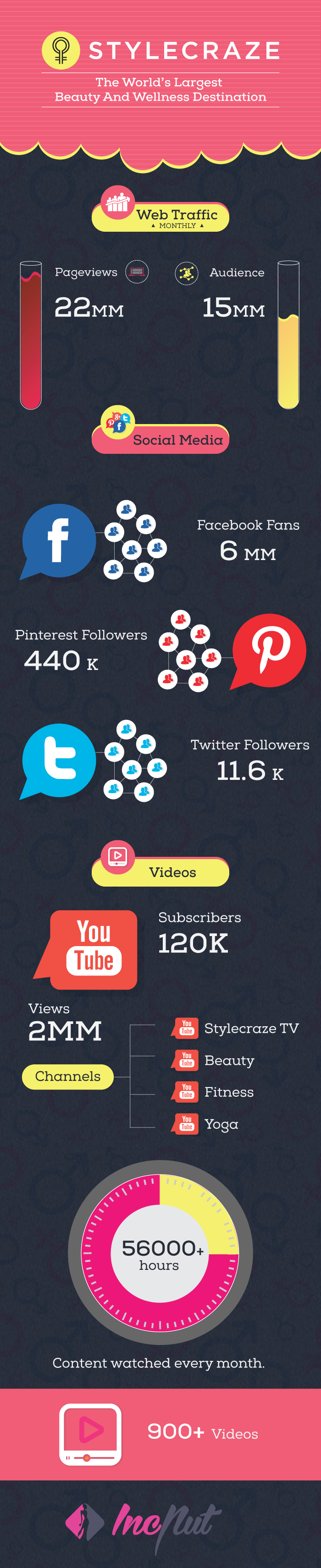 Stylecraze-Traffic-numbers-infographic