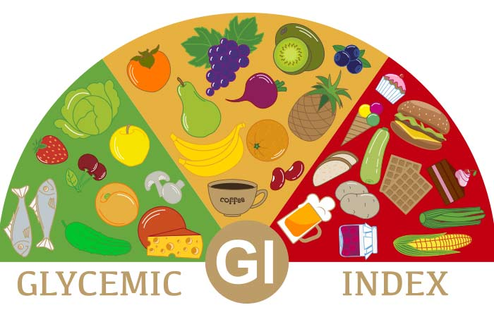 Low Glycemic Index Diet