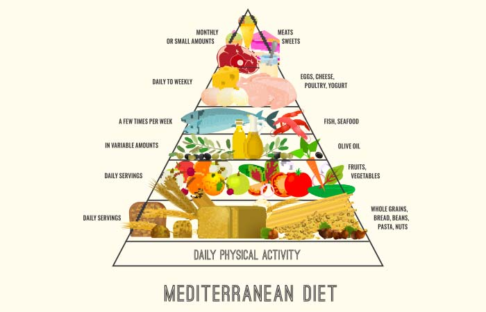 How The Mediterranean Diet Works