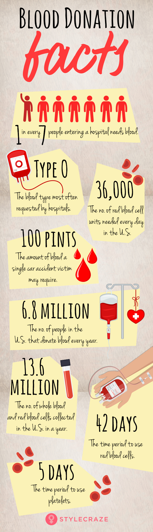 4 Incredible Health Benefits Of Donating Blood