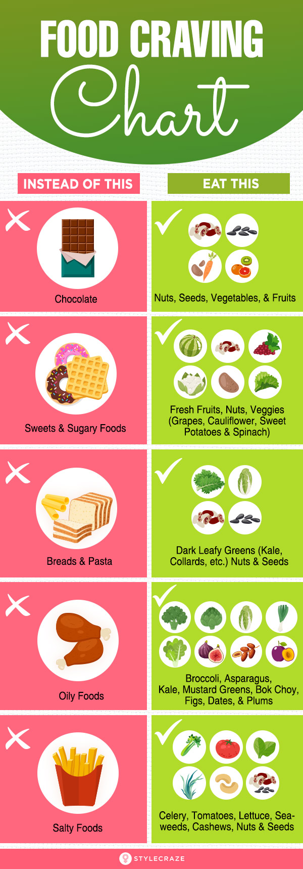 Food Craving Chart – Replacing Cravings