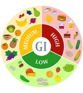 What Is Glycemic Index? List Of Common Foods With Their Glycemic Index