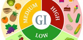 What Is Glycemic Index List Of Common Foods With Their Glycemic Index