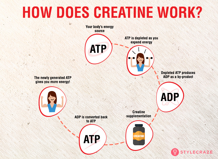 Creatine 5 Powerful Benefits Of A Power Supplement