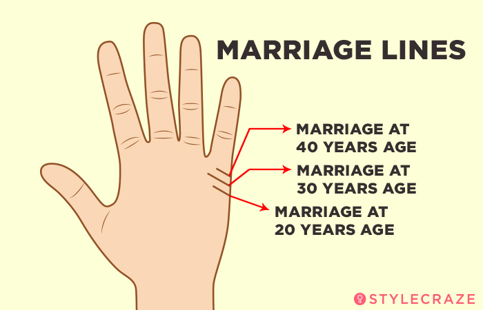 1. It Indicates The Age When You Might Get Married