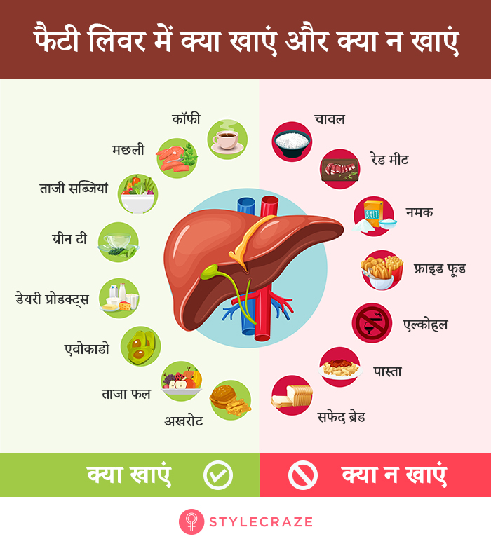 Food for Fatty Liver in Hindi