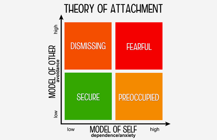 What Is Anxious Attachment?