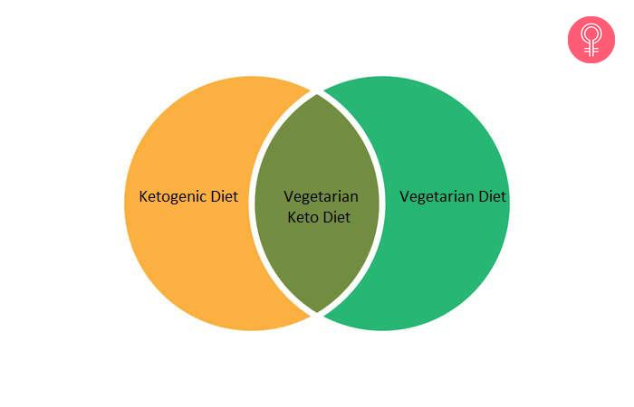 What-Is-A-Vegetarian-Keto-Diet