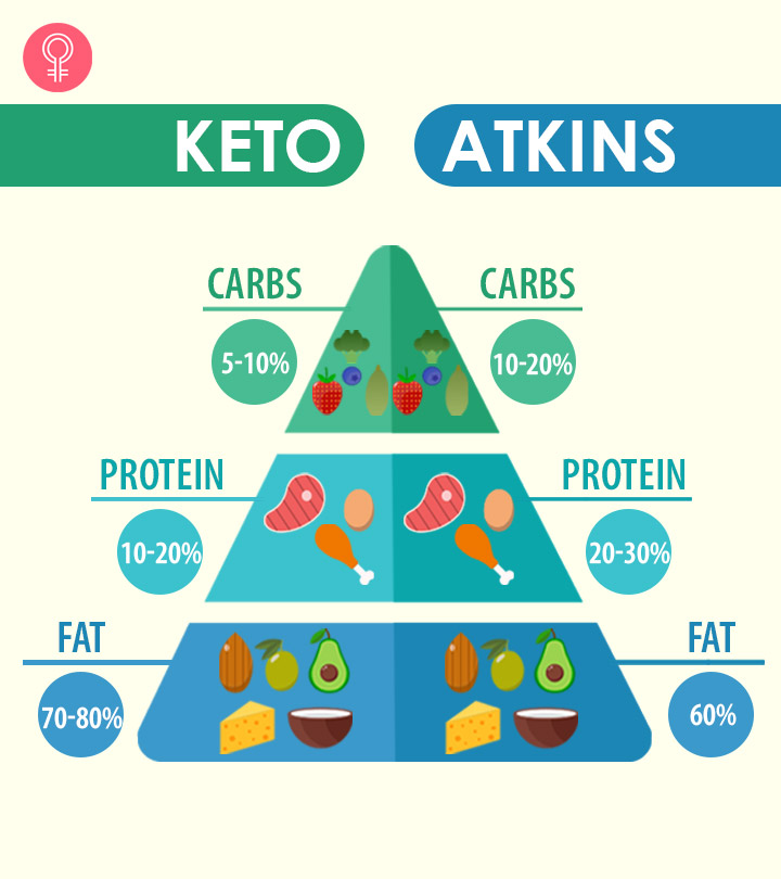 Difference Between Atkins And Keto Diet: What To Choose?